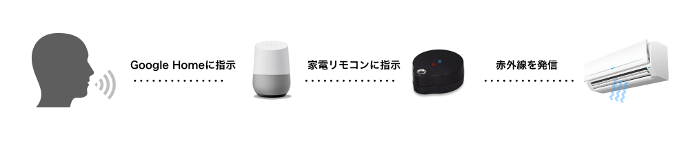 GoogleHome_RS-WFIREX3連携