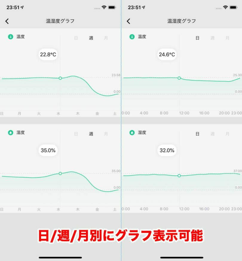 スマートマルチリモコンのグラフ表示