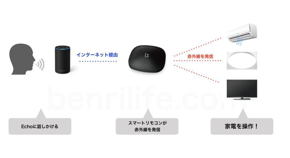 スマートリモコンの仕組み:概念図