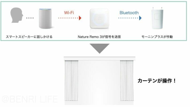 モーニンプラスとNature Remo 3の連携の図解