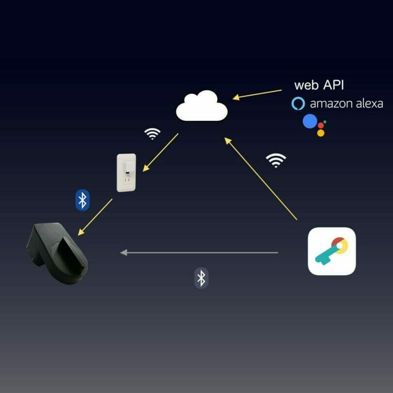 セサミ3のAlways Connect概念図