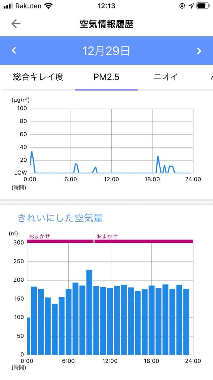 アプリのグラフ表示