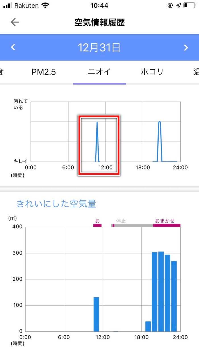 空気清浄履歴のグラフ。ニオイに反応している
