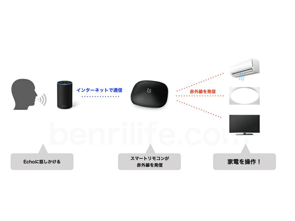 スマートリモコンでEchoから家電を操作する仕組みを解説