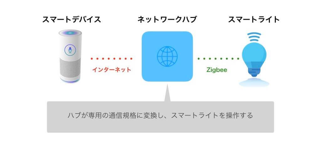 Echoのスマートホームハブ機能の解説