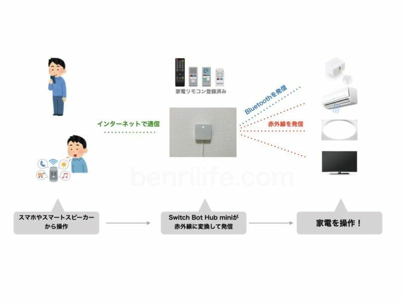 switch bot hub miniの家電操作概念図