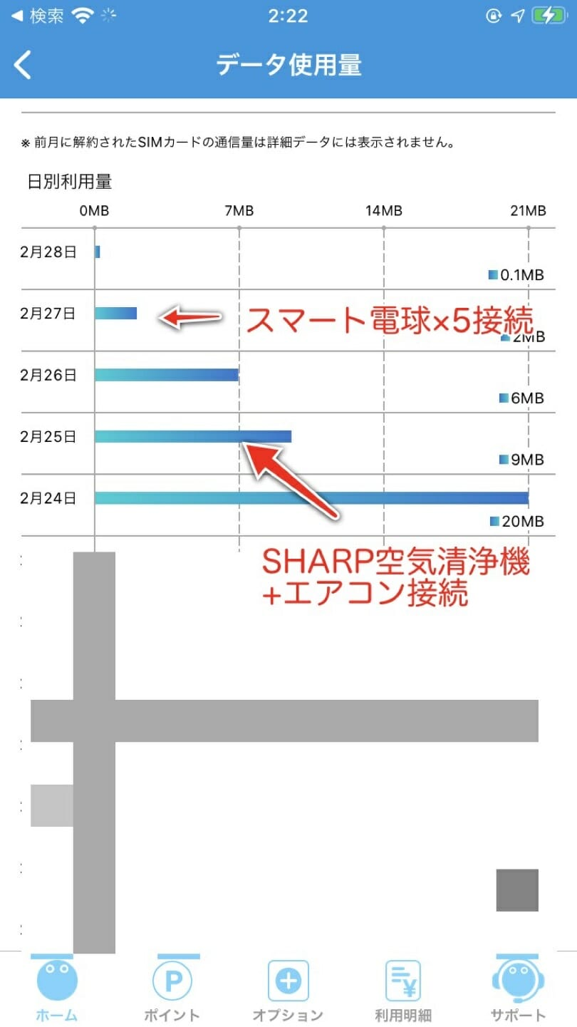 スマート電球とSHARP空気清浄機・エアコンの通信容量消費データ