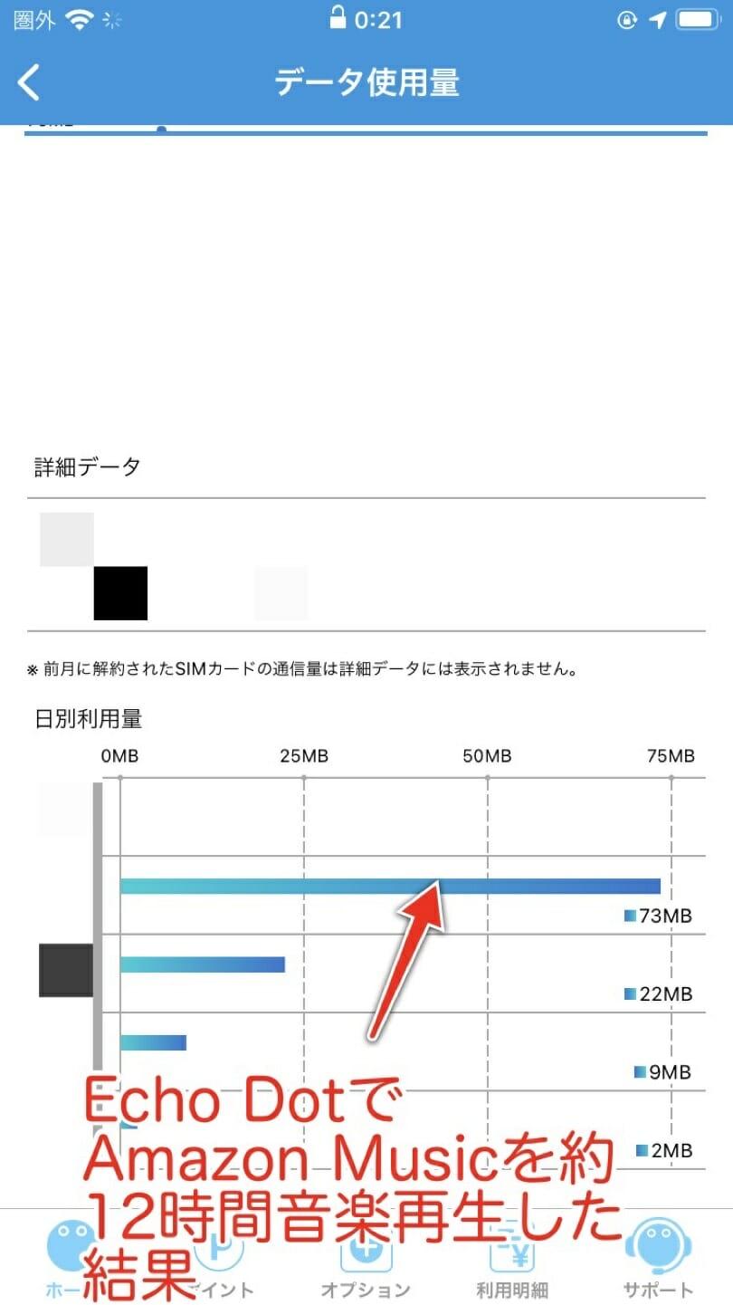 Echo DotでAmazon Musicを約12時間再生した結果73MBも消費