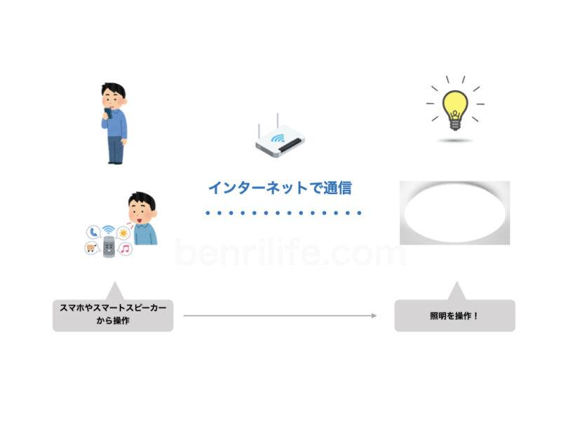 スマートライトの概念図